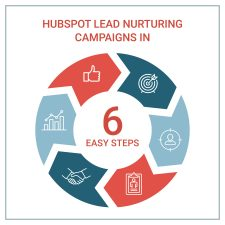 6 Steps for a Successful Lead Nurturing Campaign in HubSpot   ProFromGo Internet Marketing Pittsburgh