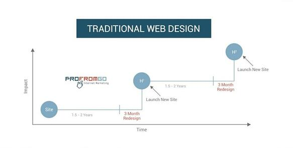 Growth-Driven Design Website Redesign Pittsburgh   ProFromGo
